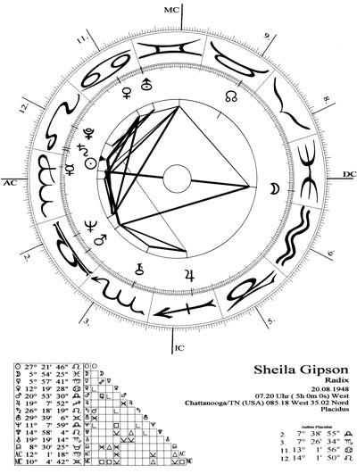 omnec_sheilagipson-horoskop